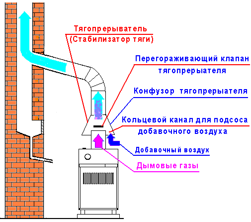 Стабилизатор тяги для дымохода своими руками